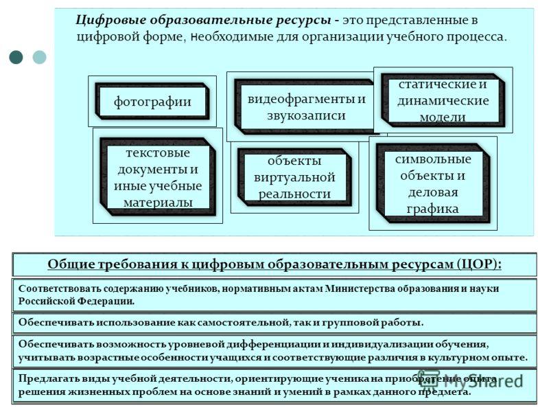Цифровые образовательные ресурсы - это представленные в цифровой форме, н еобходимые для организации учебного процесса. Общие требования к цифровым образовательным ресурсам (ЦОР): Соответствовать содержанию учебников, нормативным актам Министерства о