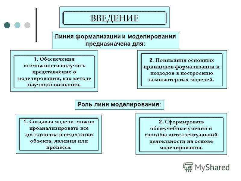 ВВЕДЕНИЕ 2. Понимания основных принципов формализации и подходов к построению компьютерных моделей. 1. Обеспечения возможности получить представление о моделировании, как методе научного познания. 1. Создавая модели можно проанализировать все достоин