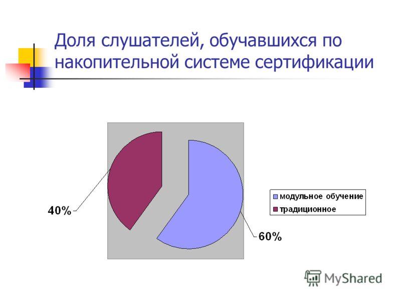 Доля слушателей, обучавшихся по накопительной системе сертификации