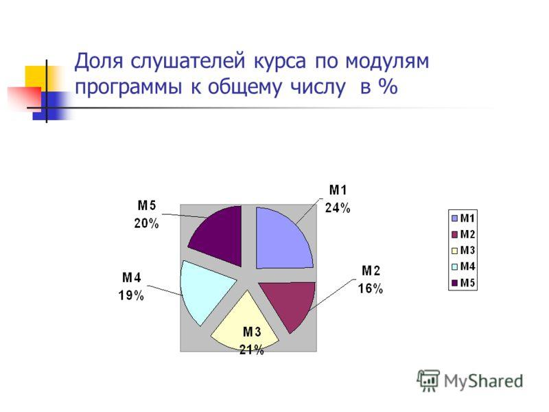 Доля слушателей курса по модулям программы к общему числу в %