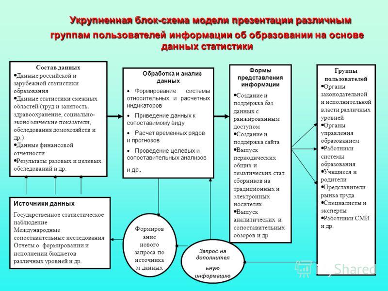 Укрупненная блок-схема модели презентации различным группам пользователей информации об образовании на основе данных статистики Состав данных Данные российской и зарубежной статистики образования Данные статистики смежных областей (труд и занятость,