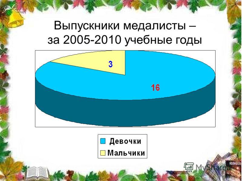 Выпускники медалисты – за 2005-2010 учебные годы