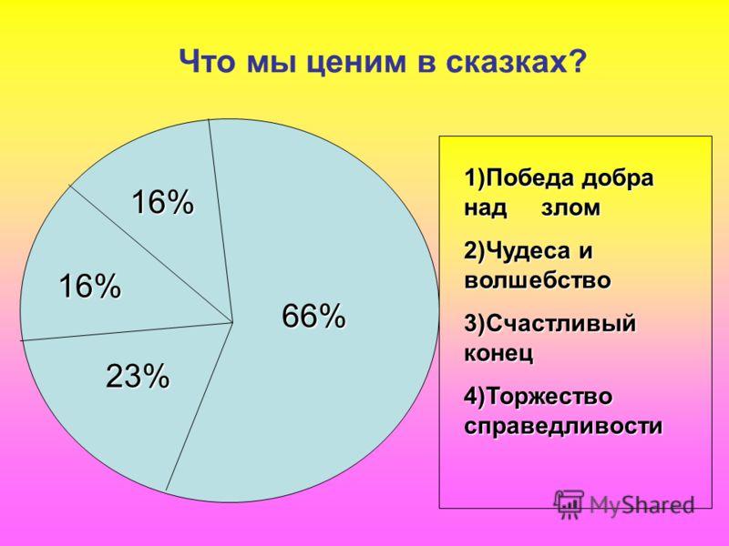 Что мы ценим в сказках? 66% 16% 16% 23% 1)Победа добра над злом 2)Чудеса и волшебство 3)Счастливый конец 4)Торжество справедливости