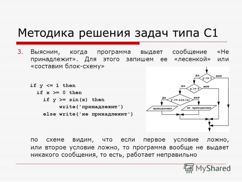 Методика решения задач типа С1 3.Выясним, когда программа выдает сообщение «Не принадлежит». Для этого запишем ее «лесенкой» или «составим блок-схему» по схеме видим, что если первое условие ложно, или второе условие ложно, то программа вообще не выд