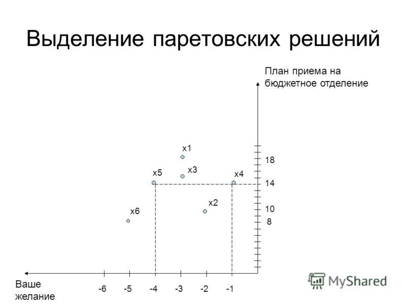 Выделение паретовских решений -2-3-4-5-6 8 10 14 18 x1 x2 x3 x4 x5 x6 План приема на бюджетное отделение Ваше желание
