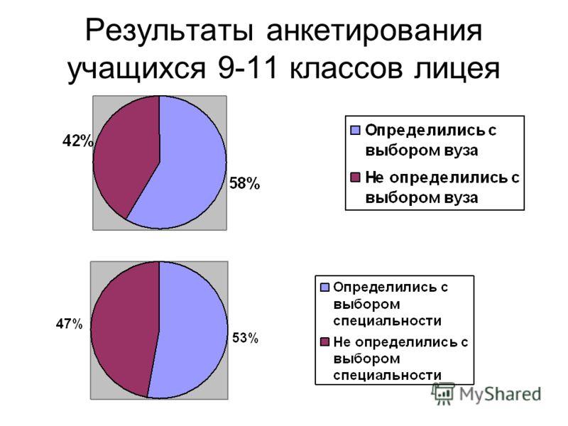 Результаты анкетирования учащихся 9-11 классов лицея