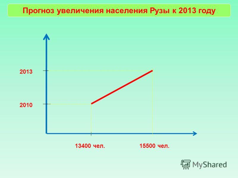 Прогноз увеличения населения Рузы к 2013 году 2010 2013 13400 чел.15500 чел.