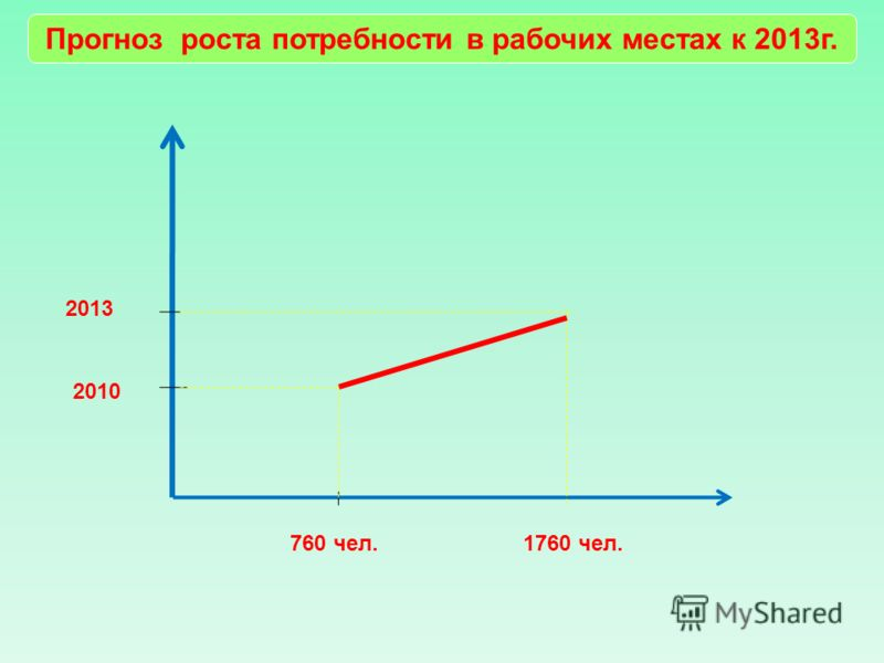 Прогноз роста потребности в рабочих местах к 2013г. 2010 2013 760 чел.1760 чел.