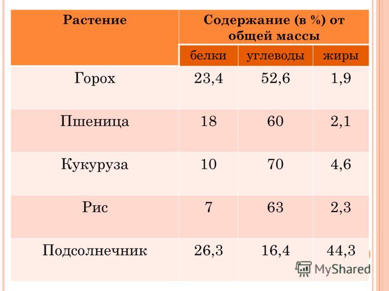 РастениеСодержание (в %) от общей массы белкиуглеводыжиры Горох23,452,61,9 Пшеница18602,1 Кукуруза10704,6 Рис7632,3 Подсолнечник26,316,444,3