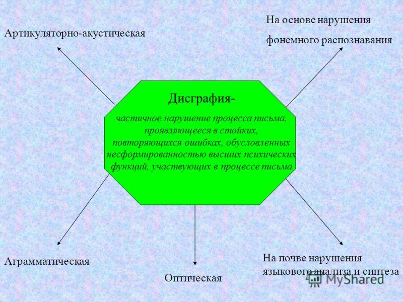 Артикуляторно-акустическая На основе нарушения фонемного распознавания Оптическая На почве нарушения языкового анализа и синтеза Аграмматическая Дисграфия- частичное нарушение процесса письма, проявляющееся в стойких, повторяющихся ошибках, обусловле