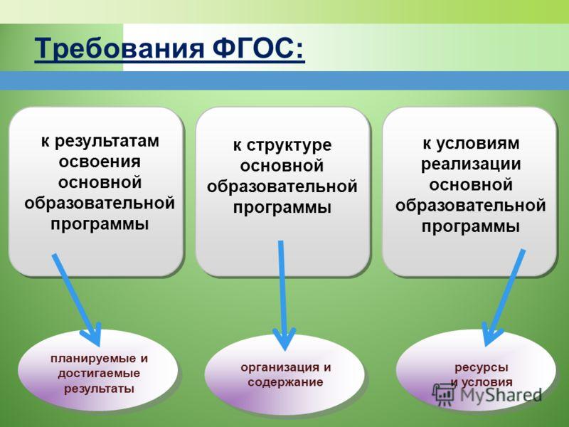 Требования ФГОС: к результатам освоения основной образовательной программы к структуре основной образовательной программы к условиям реализации основной образовательной программы организация и содержание планируемые и достигаемые результаты ресурсы и