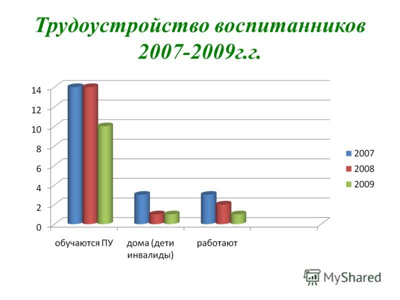 Трудоустройство воспитанников 2007-2009г.г.