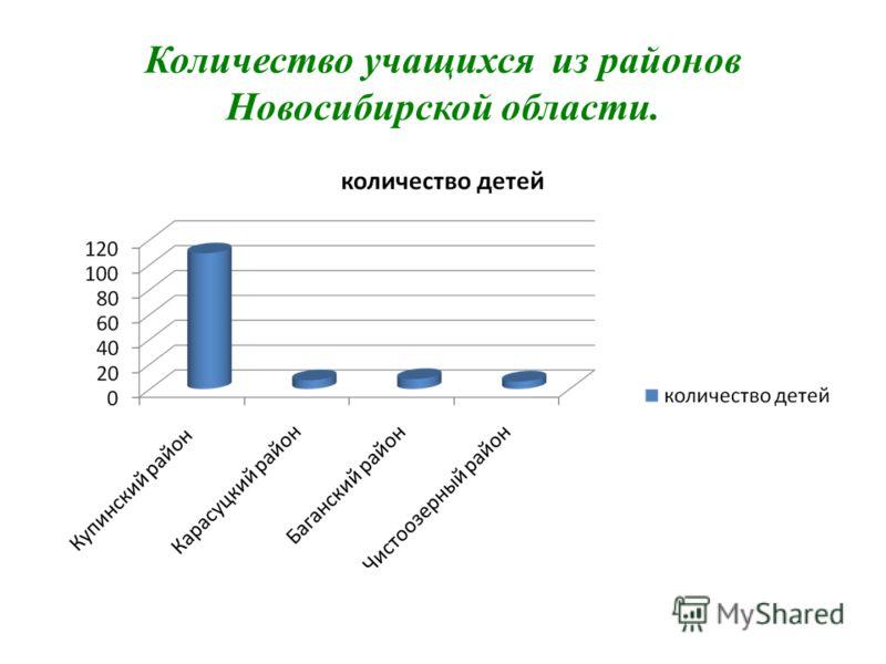 Количество учащихся из районов Новосибирской области.