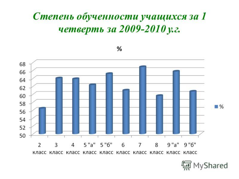 Степень обученности учащихся за 1 четверть за 2009-2010 у.г.