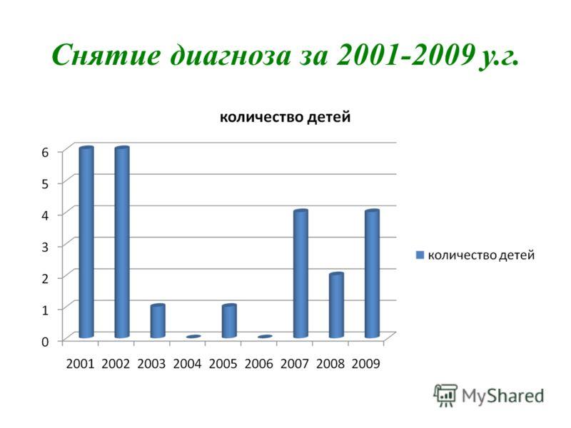 Снятие диагноза за 2001-2009 у.г.