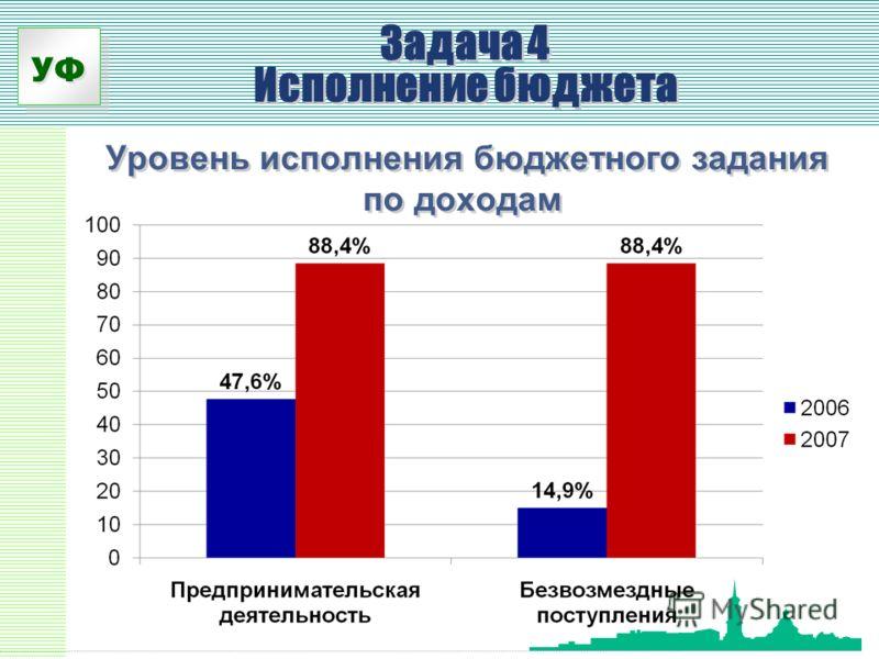 УФ Уровень исполнения бюджетного задания по доходам Задача 4 Исполнение бюджета