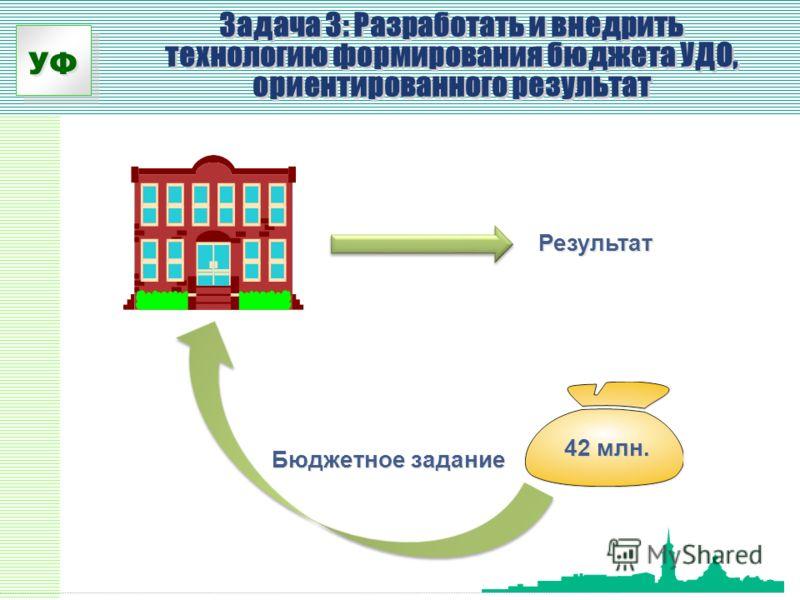 УФ Задача 3: Разработать и внедрить технологию формирования бюджета УДО, ориентированного результат 42 млн. Бюджетное задание Результат
