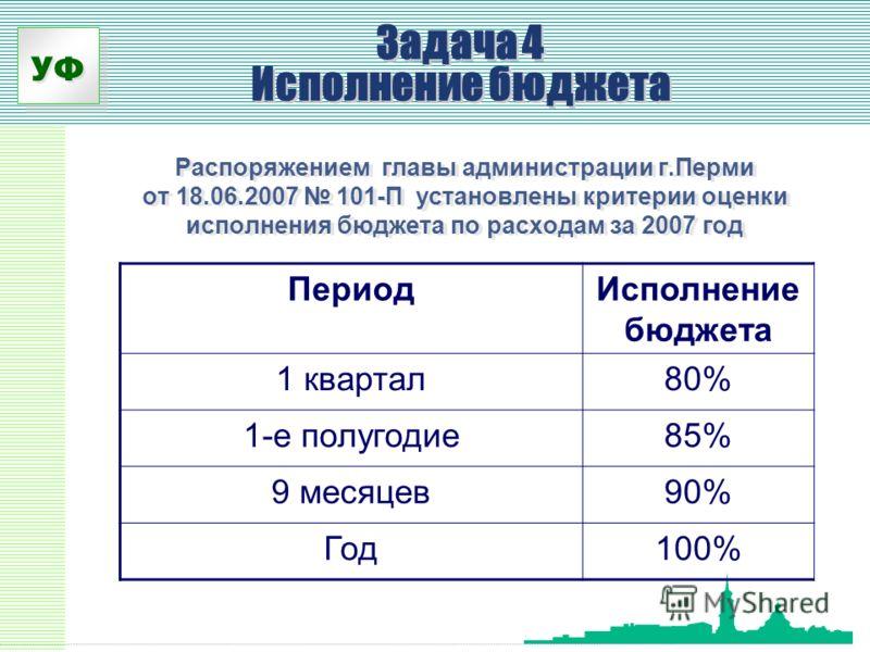 УФ Задача 4 Исполнение бюджета Распоряжением главы администрации г.Перми от 18.06.2007 101-П установлены критерии оценки исполнения бюджета по расходам за 2007 год ПериодИсполнение бюджета 1 квартал80% 1-е полугодие85% 9 месяцев90% Год100%
