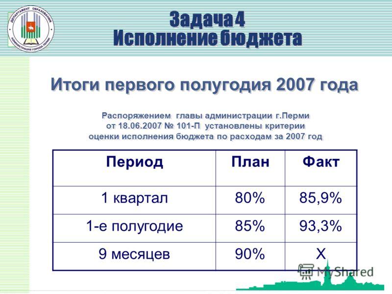 УФ Итоги первого полугодия 2007 года Распоряжением главы администрации г.Перми от 18.06.2007 101-П установлены критерии оценки исполнения бюджета по расходам за 2007 год ПериодПланФакт 1 квартал80%85,9% 1-е полугодие85%93,3% 9 месяцев90%Х Задача 4 Ис