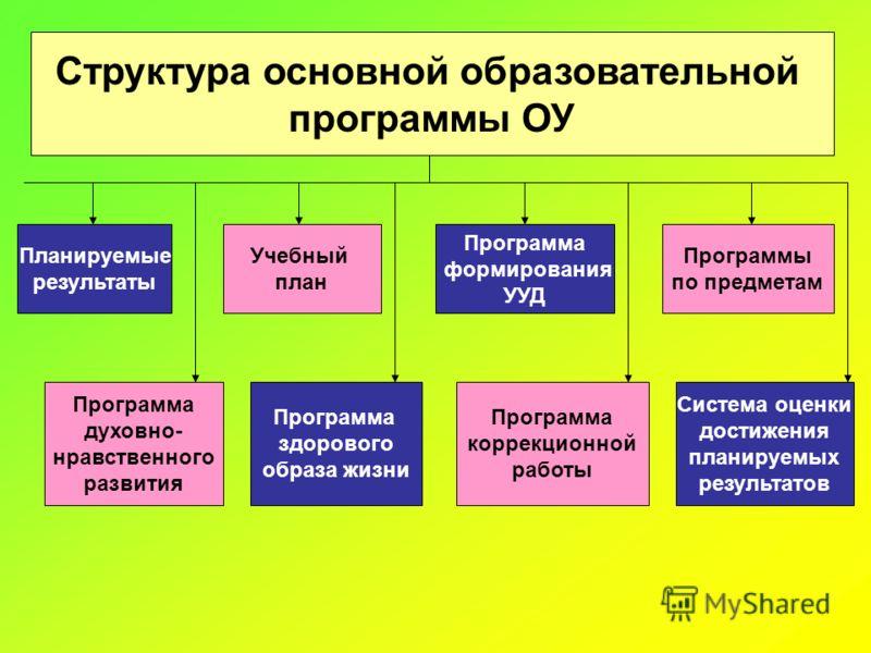Структура основной образовательной программы ОУ Планируемые результаты Учебный план Программа формирования УУД Программы по предметам Программа духовно- нравственного развития Программа здорового образа жизни Программа коррекционной работы Система оц
