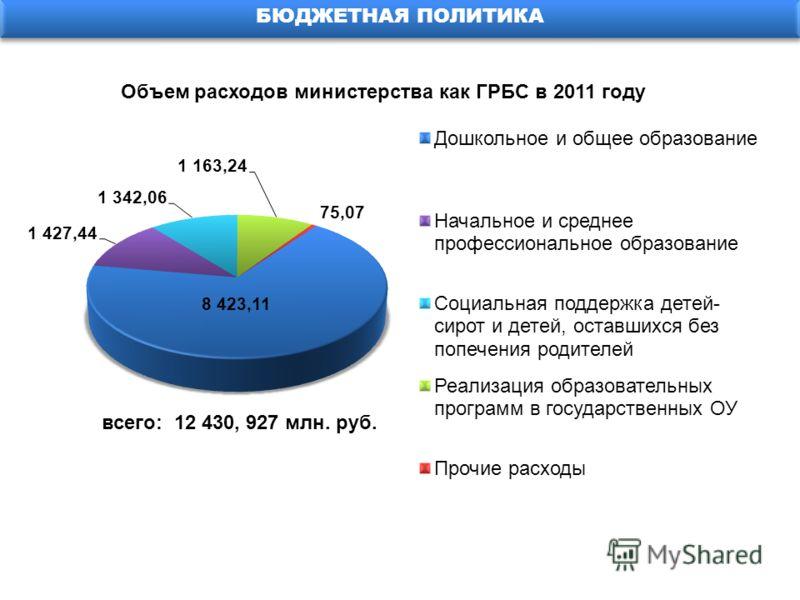 БЮДЖЕТНАЯ ПОЛИТИКА Объем расходов министерства как ГРБС в 2011 году всего: 12 430, 927 млн. руб.