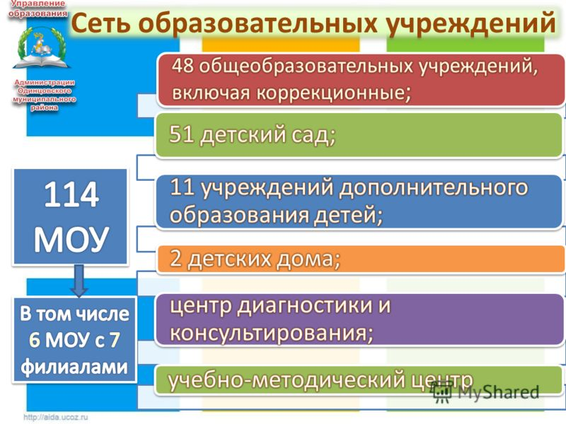 12 Сеть образовательных учреждений