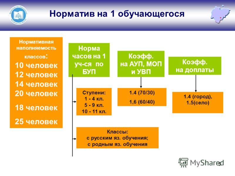5 Норматив на 1 обучающегося Ступени: 1 - 4 кл. 5 - 9 кл. 10 - 11 кл. Классы: с русским яз. обучения; с родным яз. обучения Нормативная наполняемость классов : 10 человек 12 человек 14 человек 20 человек 18 человек 25 человек 1.4 (70/30) 1,6 (60/40)
