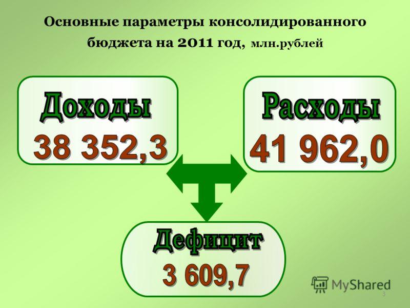 3 Основные параметры консолидированного бюджета на 2011 год, млн.рублей