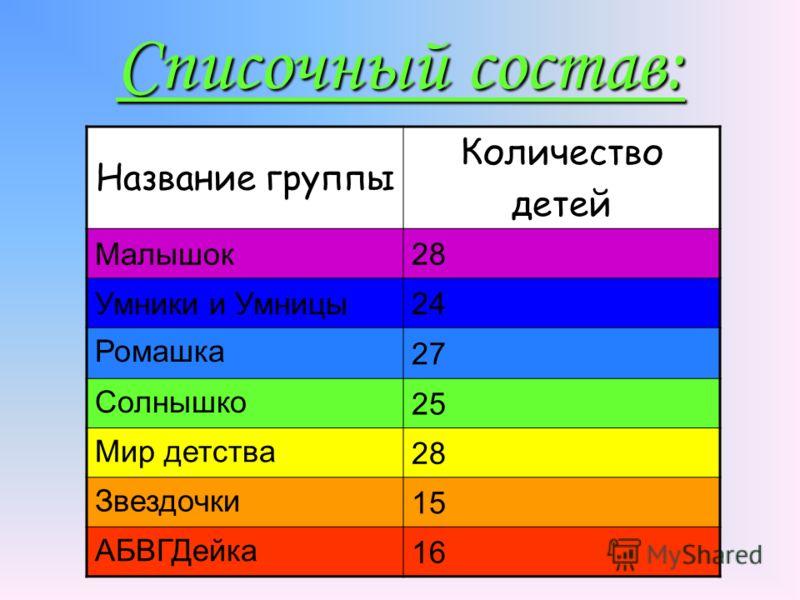 Списочный состав: Название группы Количество детей Малышок28 Умники и Умницы24 Ромашка 27 Солнышко 25 Мир детства 28 Звездочки 15 АБВГДейка 16