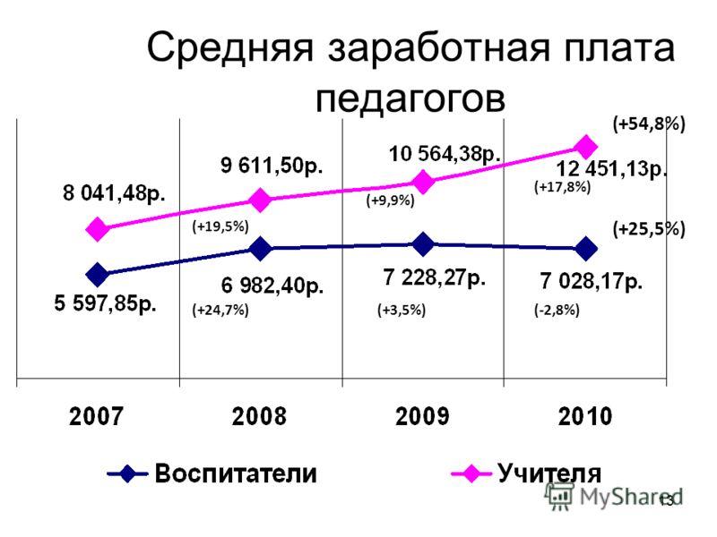 13 Средняя заработная плата педагогов (+19,5%) (+9,9%) (+17,8%) (+24,7%)(+3,5%)(-2,8%) (+54,8%) (+25,5%)