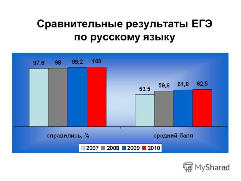 9 Сравнительные результаты ЕГЭ по русскому языку
