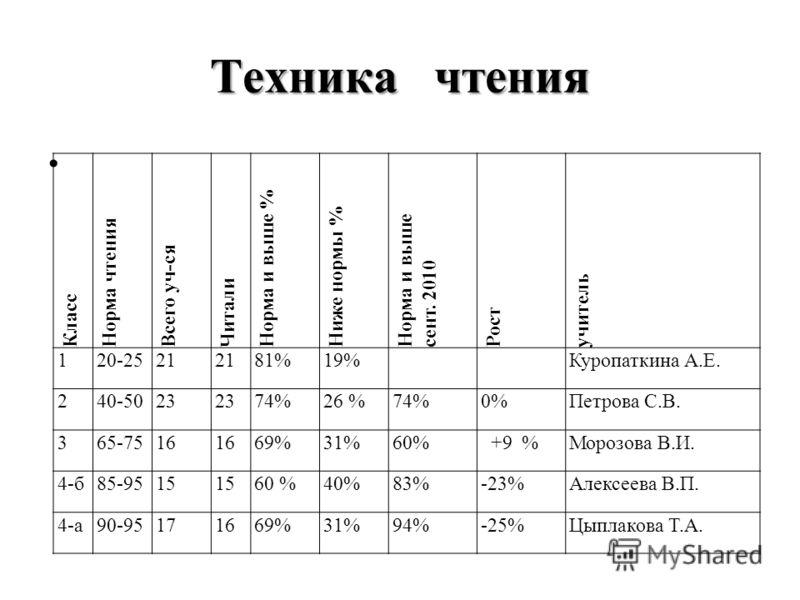 Техника чтения Класс Норма чтения Всего уч-ся Читали Норма и выше % Ниже нормы % Норма и выше сент. 2010 Рост учитель 120-2521 81%19%Куропаткина А.Е. 240-5023 74%26 %74%0%Петрова С.В. 365-7516 69%31%60% +9 %Морозова В.И. 4-б85-9515 60 %40%83%-23%Алек