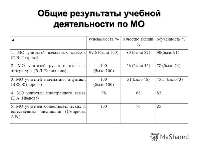 Общие результаты учебной деятельности по МО успеваемость %качество знаний % обученность % 1. МО учителей начальных классов (С.В. Петрова) 99.6 (было 100)80 (было 82)90(было 91) 2. МО учителей русского языка и литературы (В.Л. Кириллова) 100 (было 100