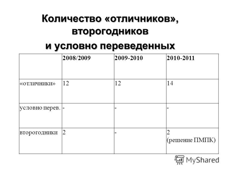 Количество «отличников», второгодников и условно переведенных 2008/20092009-20102010-2011 «отличники»12 14 условно перев.--- второгодники2-2 (решение ПМПК)
