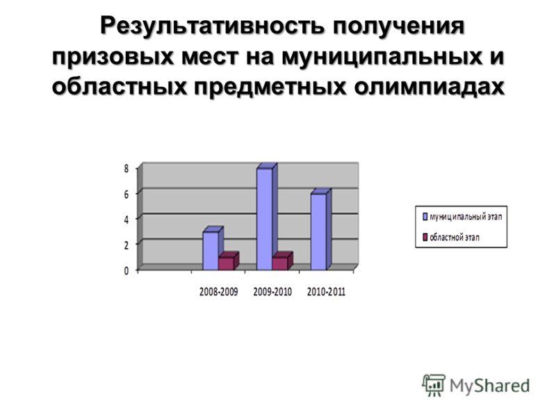 Результативность получения призовых мест на муниципальных и областных предметных олимпиадах
