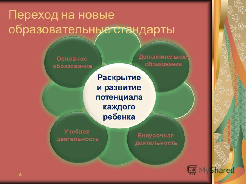 4 Основное образование Дополнительное образование Внеурочная деятельность Учебная деятельность Раскрытие и развитие потенциала каждого ребенка Переход на новые образовательные стандарты