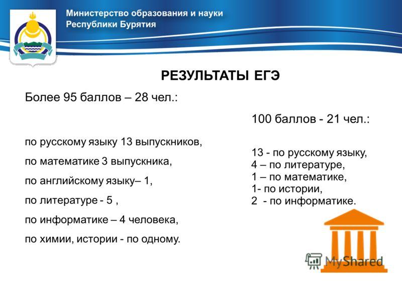 Более 95 баллов – 28 чел.: по русскому языку 13 выпускников, по математике 3 выпускника, по английскому языку– 1, по литературе - 5, по информатике – 4 человека, по химии, истории - по одному. РЕЗУЛЬТАТЫ ЕГЭ 100 баллов - 21 чел.: 13 - по русскому язы
