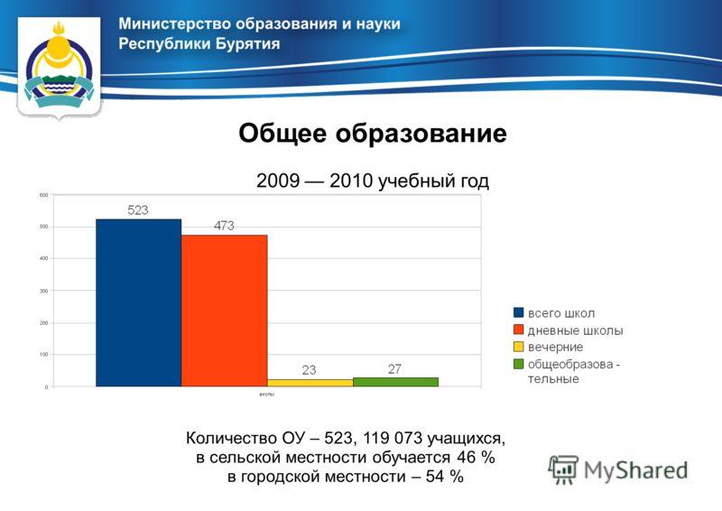 Количество ОУ – 523, 119 073 учащихся, в сельской местности обучается 46 % в городской местности – 54 % Общее образование 2009 2010 учебный год