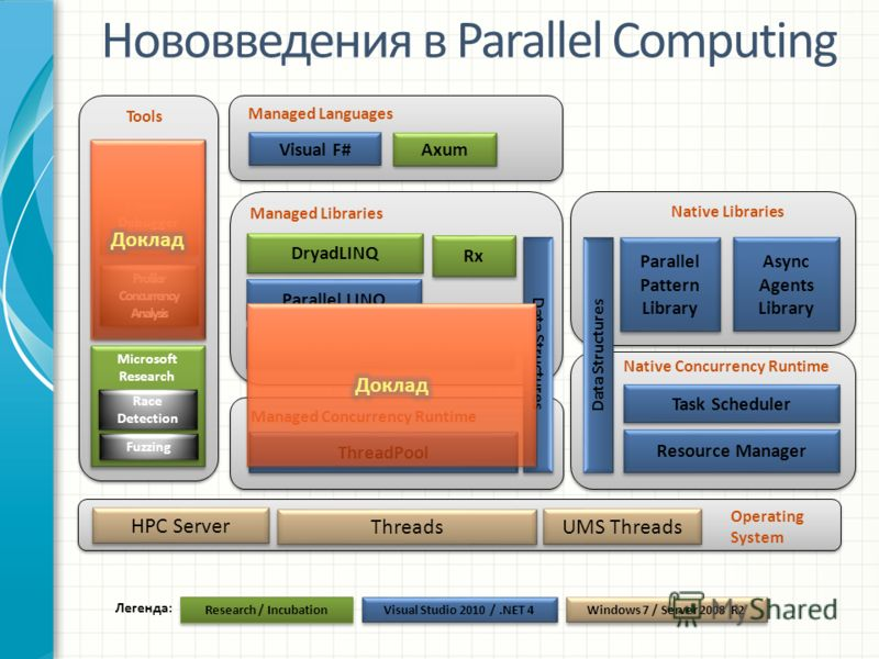 Нововведения в Parallel Computing Parallel Pattern Library Resource Manager Task Scheduler Task Parallel Library Parallel LINQ Threads Native Concurrency Runtime Managed Libraries ThreadPool Data Structures Tools Async Agents Library Async Agents Lib