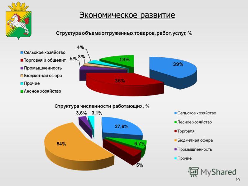 Экономическое развитие 10 Структура объема отгруженных товаров, работ, услуг, % 6,7%
