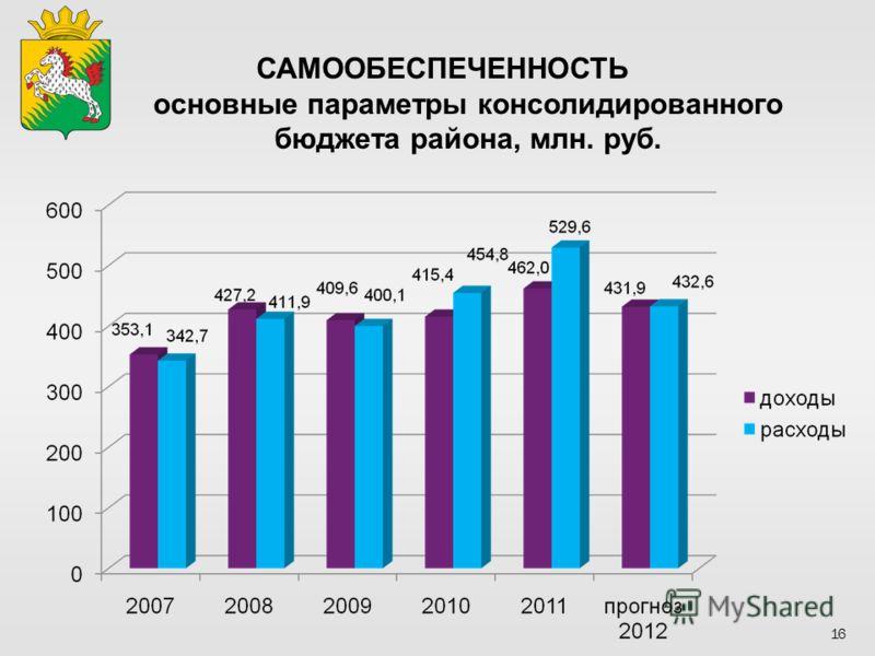 САМООБЕСПЕЧЕННОСТЬ основные параметры консолидированного бюджета района, млн. руб. 16