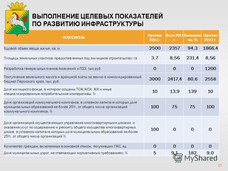 25 ВЫПОЛНЕНИЕ ЦЕЛЕВЫХ ПОКАЗАТЕЛЕЙ ПО РАЗВИТИЮ ИНФРАСТРУКТУРЫ ПОКАЗАТЕЛЬ Прогноз 2011 г. Факт 2011 г. Выполнен ие, % Прогноз 2012 г. Годовой объем ввода жилья, кв. м. 2500235794,31866,4 Площадь земельных участков, предоставленных под жилищное строител