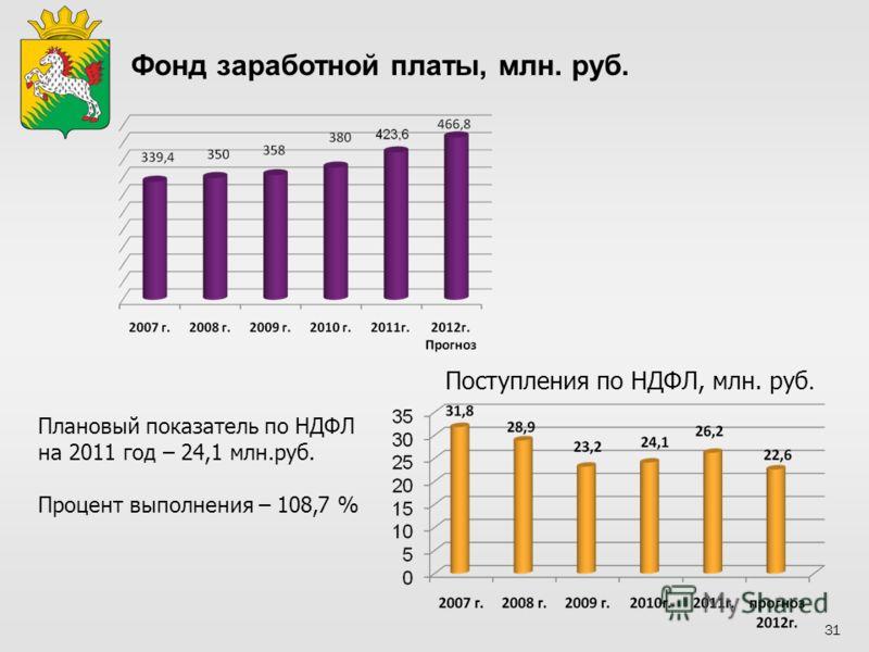 Фонд заработной платы, млн. руб. Поступления по НДФЛ, млн. руб. Плановый показатель по НДФЛ на 2011 год – 24,1 млн.руб. Процент выполнения – 108,7 % 31