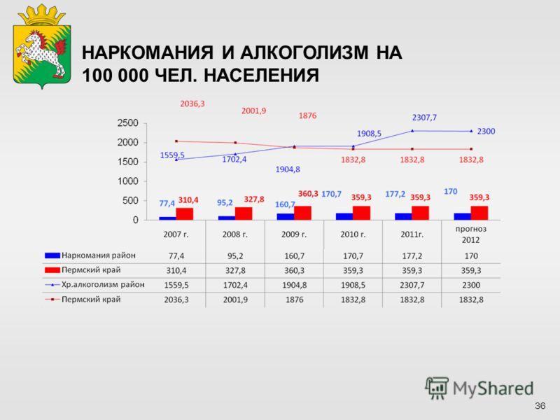 36 НАРКОМАНИЯ И АЛКОГОЛИЗМ НА 100 000 ЧЕЛ. НАСЕЛЕНИЯ