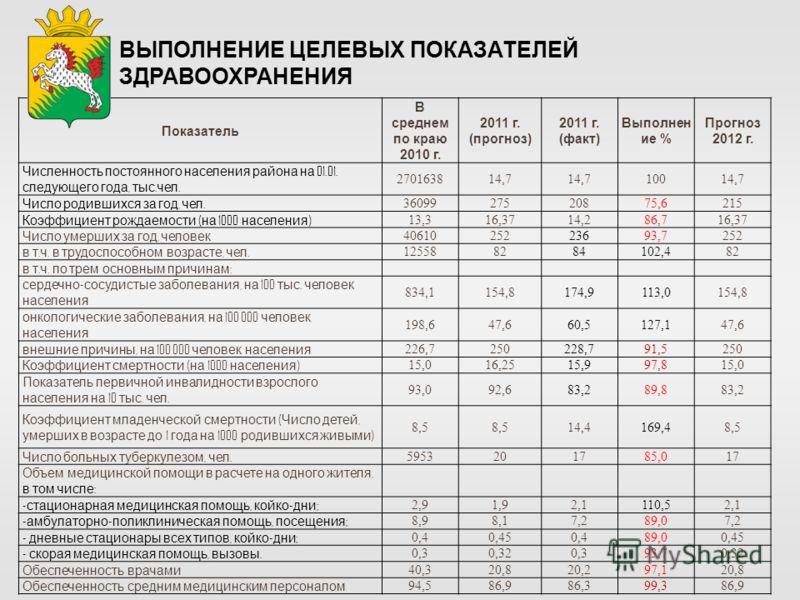 ВЫПОЛНЕНИЕ ЦЕЛЕВЫХ ПОКАЗАТЕЛЕЙ ЗДРАВООХРАНЕНИЯ Показатель В среднем по краю 2010 г. 2011 г. (прогноз) 2011 г. (факт) Выполнен ие % Прогноз 2012 г. Численность постоянного населения района на 01.01. следующего года, тыс. чел. 270163814,7 10014,7 Число