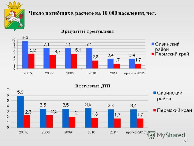 В результате ДТП В результате преступлений Число погибших в расчете на 10 000 населения, чел. 53