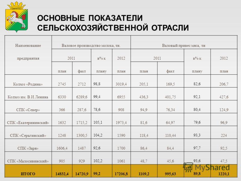 ОСНОВНЫЕ ПОКАЗАТЕЛИ СЕЛЬСКОХОЗЯЙСТВЕННОЙ ОТРАСЛИ НаименованиеВаловое производство молока, тн.Валовый привес мяса, тн предприятия2011в% к20122011в% к2012 планфактплануплан фактплануплан Колхоз «Родина»2745271298,83019,4205,1169,582,6206,7 Колхоз им. В