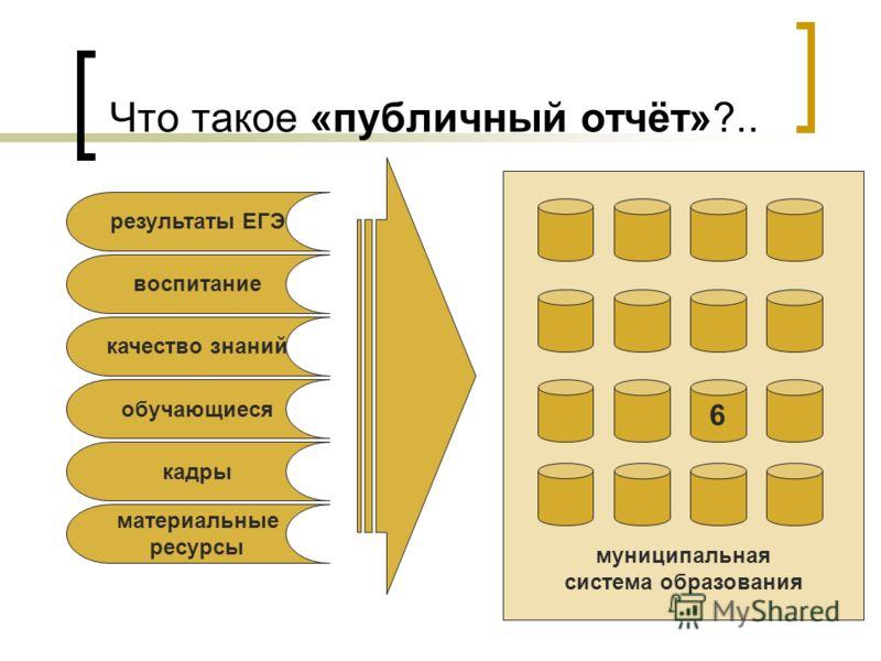 муниципальная система образования Что такое «публичный отчёт»?.. материальные ресурсы кадры обучающиеся качество знаний воспитание результаты ЕГЭ 6