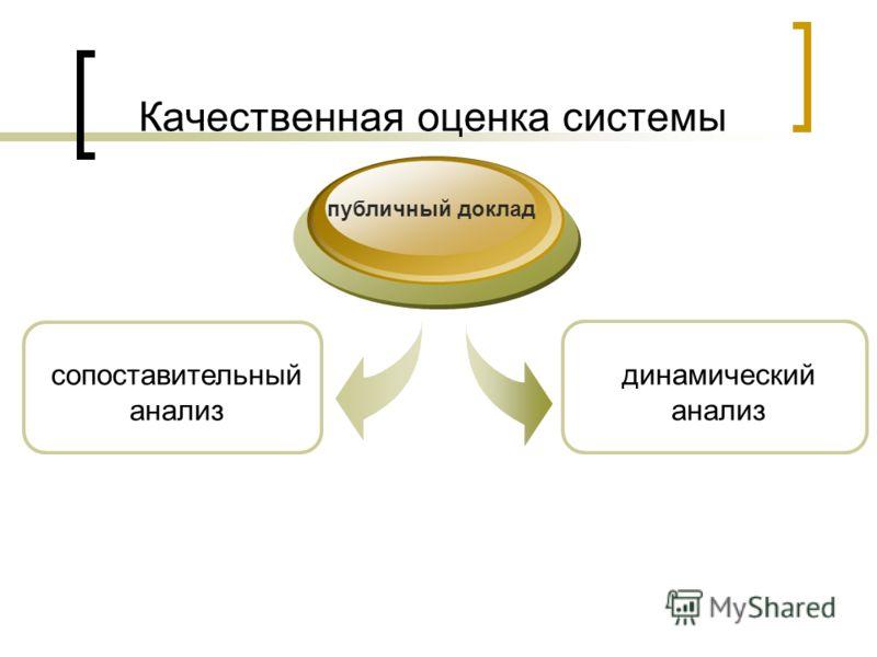 Качественная оценка системы публичный доклад динамический анализ сопоставительный анализ