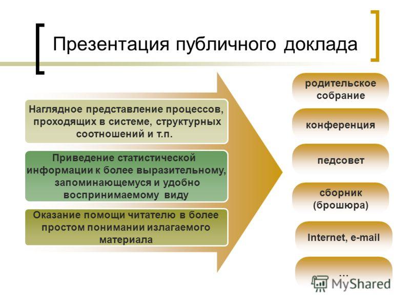 Презентация публичного доклада Наглядное представление процессов, проходящих в системе, структурных соотношений и т.п. Приведение статистической информации к более выразительному, запоминающемуся и удобно воспринимаемому виду Оказание помощи читателю